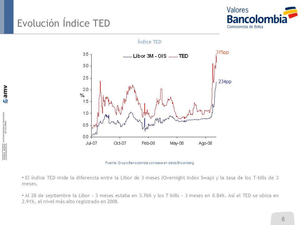 Índice TED El índice TED mide la diferencia entre la Libor de 3 meses (Overnight Index Swap) y la tasa de los T-bills de 3 meses. Al 28 de septiembre