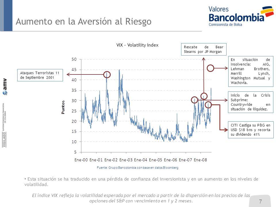 Aumento en la Aversión al Riesgo VIX – Volatility Index CITI Castiga su P&G en USD $18 bns y recorta su dividendo 41% Inicio de la Crisis Subprime: Countrywide en situación de iliquidez.