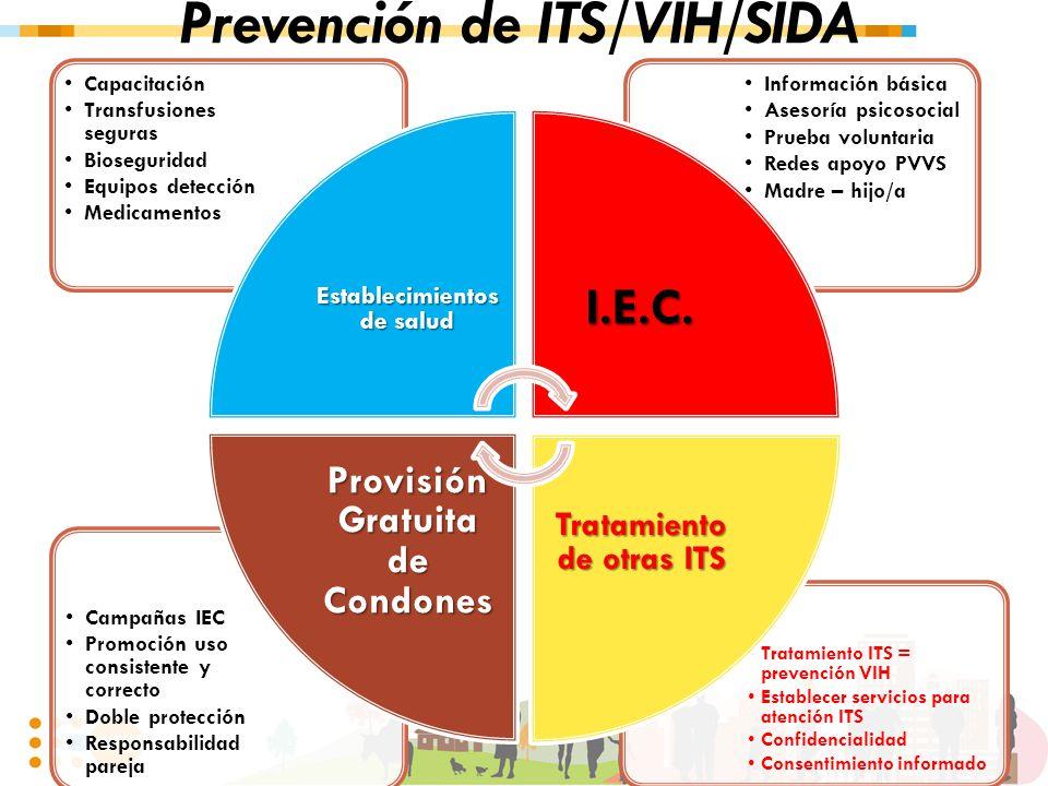 Prevención de ITS/VIH/SIDA Tratamiento ITS = prevención VIH Establecer servicios para atención ITS Confidencialidad Consentimiento informado Campañas