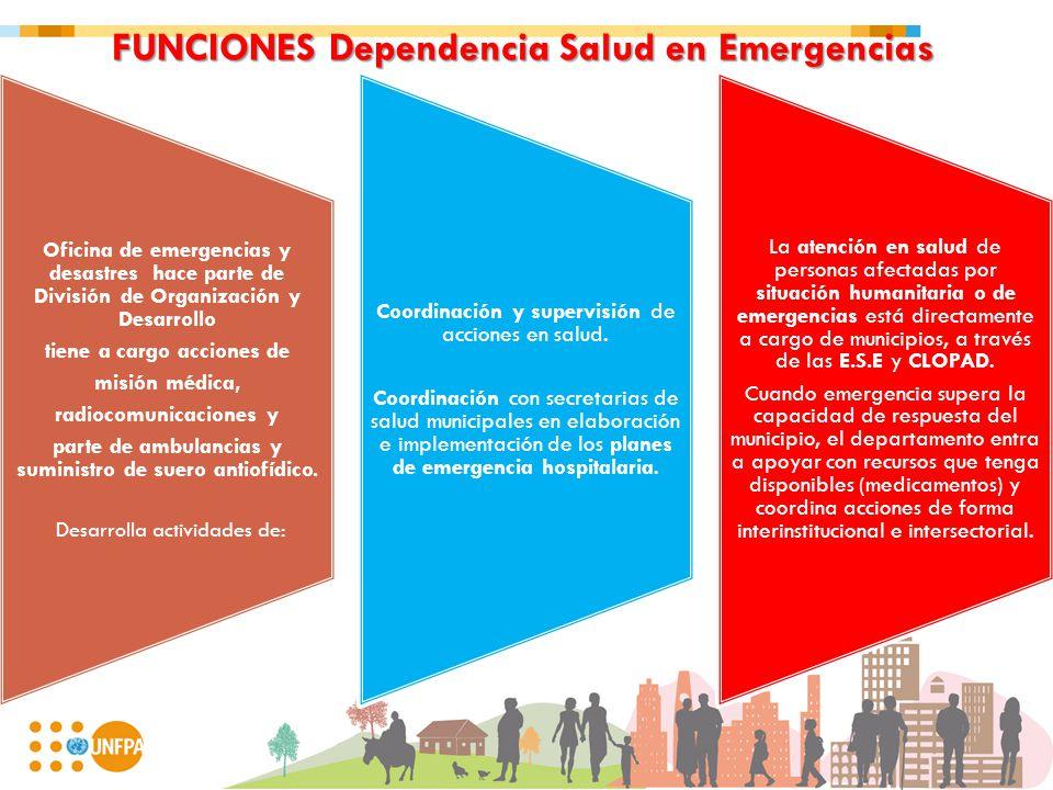 FUNCIONES Dependencia Salud en Emergencias Oficina de emergencias y desastres hace parte de División de Organización y Desarrollo tiene a cargo accion