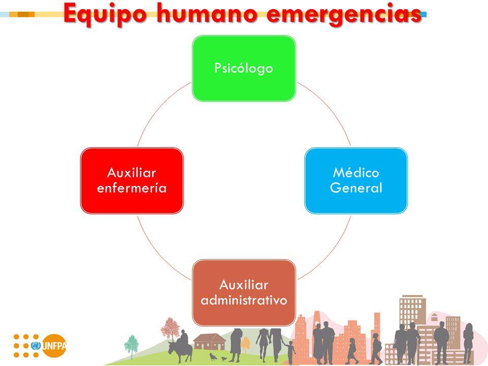 Equipo humano emergencias Psicólogo Médico General Auxiliar administrativo Auxiliar enfermería
