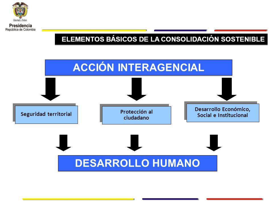 Seguridad territorial Protección al ciudadano ACCIÓN INTERAGENCIAL DESARROLLO HUMANO ELEMENTOS BÁSICOS DE LA CONSOLIDACIÓN SOSTENIBLE Desarrollo Económico, Social e Institucional