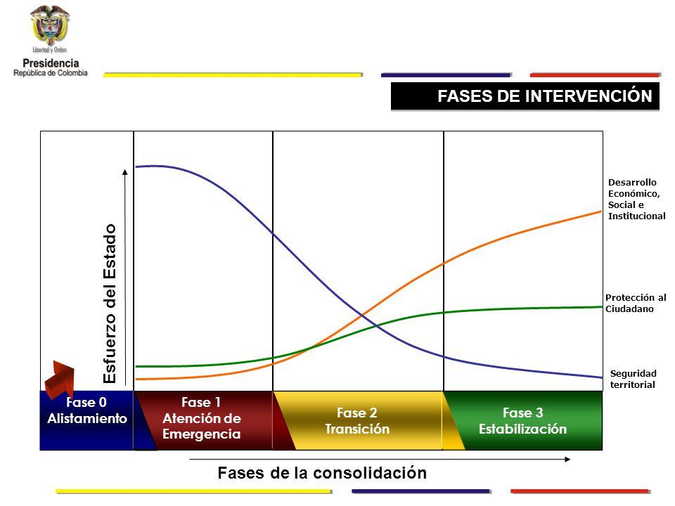 FASES DE INTERVENCIÓN Desarrollo Económico, Social e Institucional Protección al Ciudadano Seguridad territorial Fase 0 Alistamiento Fase 1 Atención de Emergencia Fase 2 Transición Fase 3 Estabilización Esfuerzo del Estado Fases de la consolidación