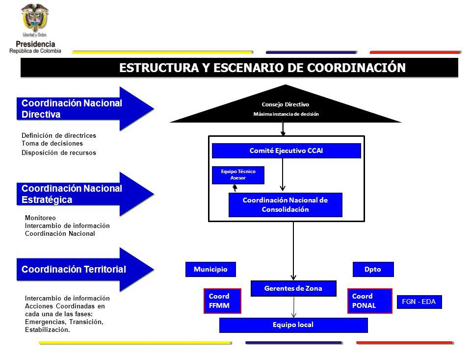 Consejo Directivo Máxima instancia de decisión ESTRUCTURA Y ESCENARIO DE COORDINACIÓN Coordinación Nacional de Consolidación Gerentes de Zona Equipo local Coord FFMM Coord PONAL DptoMunicipio Coordinación Nacional Directiva FGN - EDA Coordinación Nacional Estratégica Definición de directrices Toma de decisiones Disposición de recursos Monitoreo Intercambio de información Coordinación Nacional Coordinación Territorial Intercambio de información Acciones Coordinadas en cada una de las fases: Emergencias, Transición, Estabilización.
