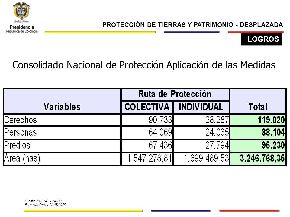 Consolidado Nacional de Protección Aplicaci ó n de las Medidas Fuente: RUPTA – CTAIPD Fecha de Corte: 31/05/2009 LOGROS PROTECCIÓN DE TIERRAS Y PATRIMONIO - DESPLAZADA