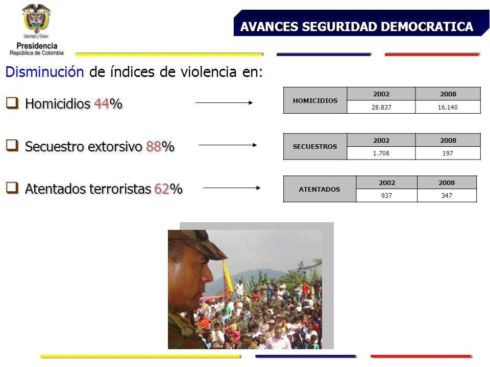 AVANCES SEGURIDAD DEMOCRATICA Homicidios 44% Homicidios 44% Disminución de índices de violencia en: Secuestro extorsivo 88% Secuestro extorsivo 88% HOMICIDIOS 20022008 28.83716.140 SECUESTROS 20022008 1.708197 Atentados terroristas 62% Atentados terroristas 62% ATENTADOS 20022008 937347