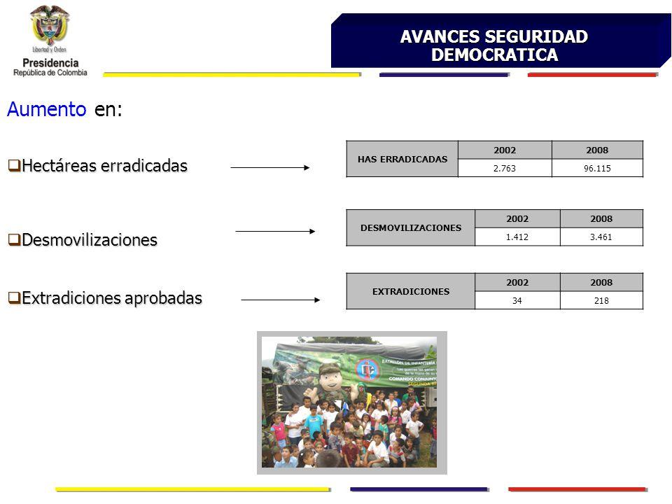 AVANCES SEGURIDAD DEMOCRATICA Aumento en: Hectáreas erradicadas Hectáreas erradicadas Desmovilizaciones Desmovilizaciones Extradiciones aprobadas Extradiciones aprobadas HAS ERRADICADAS 20022008 2.76396.115 DESMOVILIZACIONES 20022008 1.4123.461 EXTRADICIONES 20022008 34218