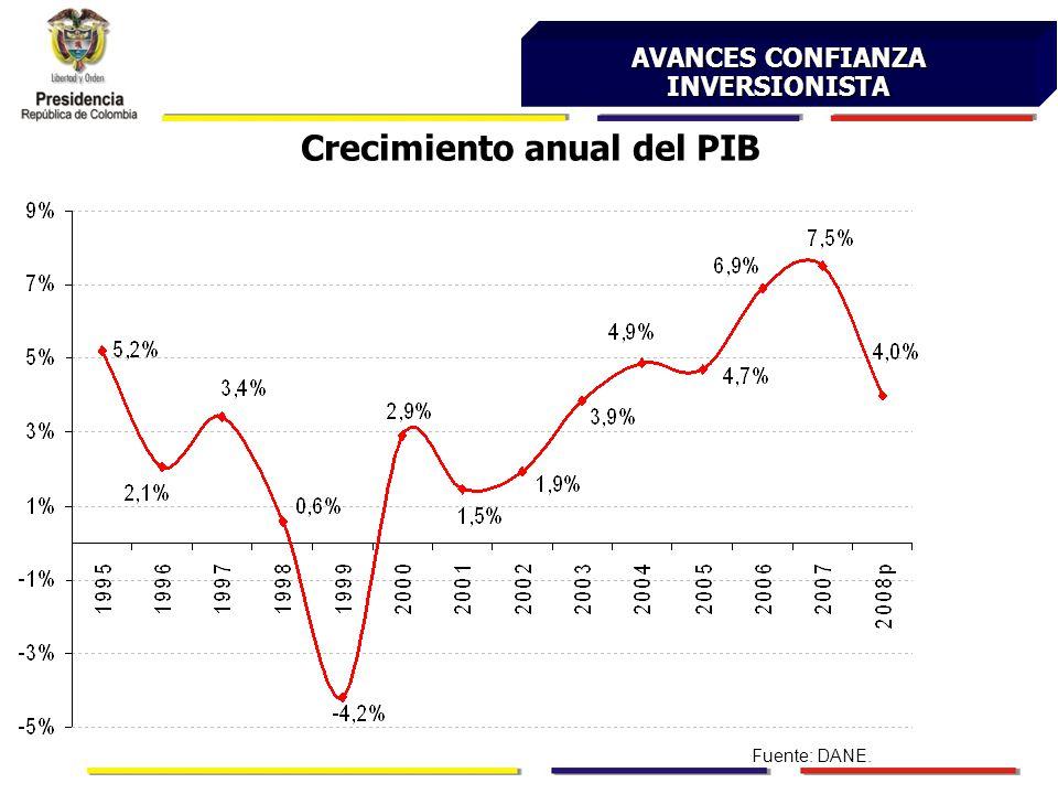 AVANCES CONFIANZA INVERSIONISTA Crecimiento anual del PIB Fuente: DANE.