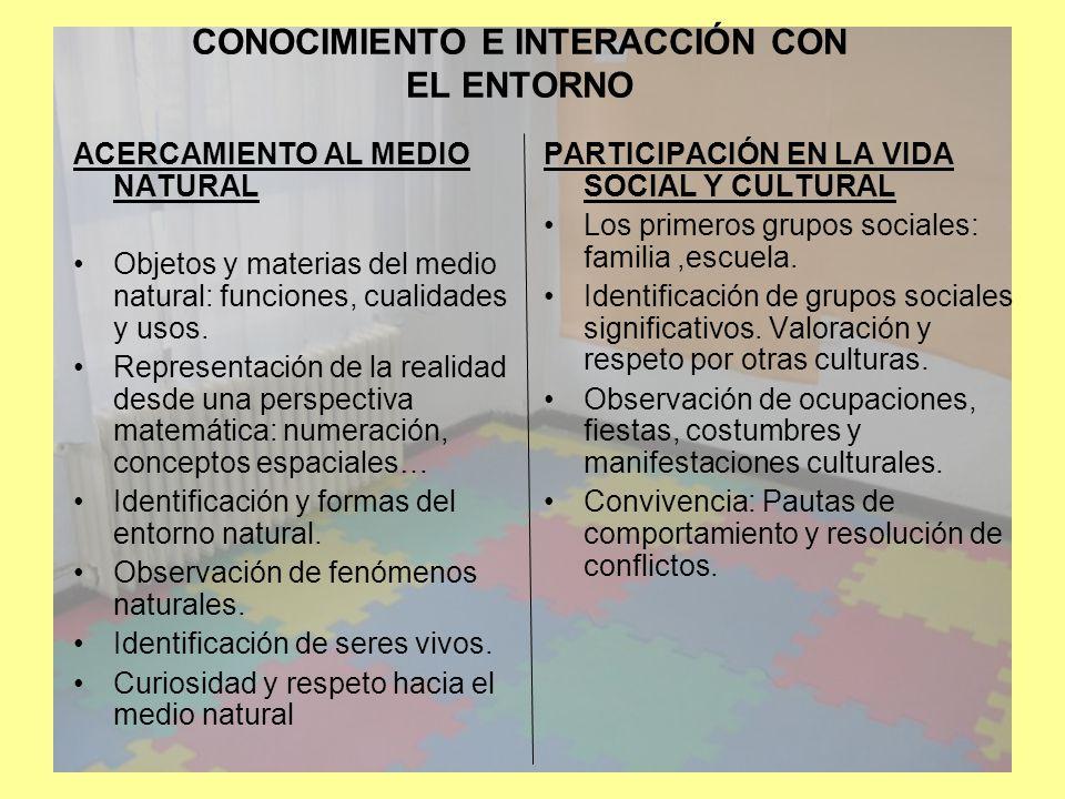 CONOCIMIENTO E INTERACCIÓN CON EL ENTORNO CRITERIOS DE EVALUACIÓN: Identificar y nombrar componentes del entorno natural.