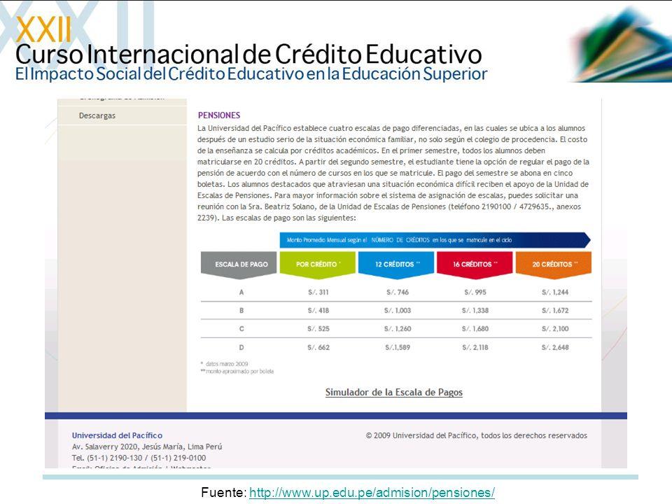 Fuente: http://www.up.edu.pe/admision/pensiones/http://www.up.edu.pe/admision/pensiones/