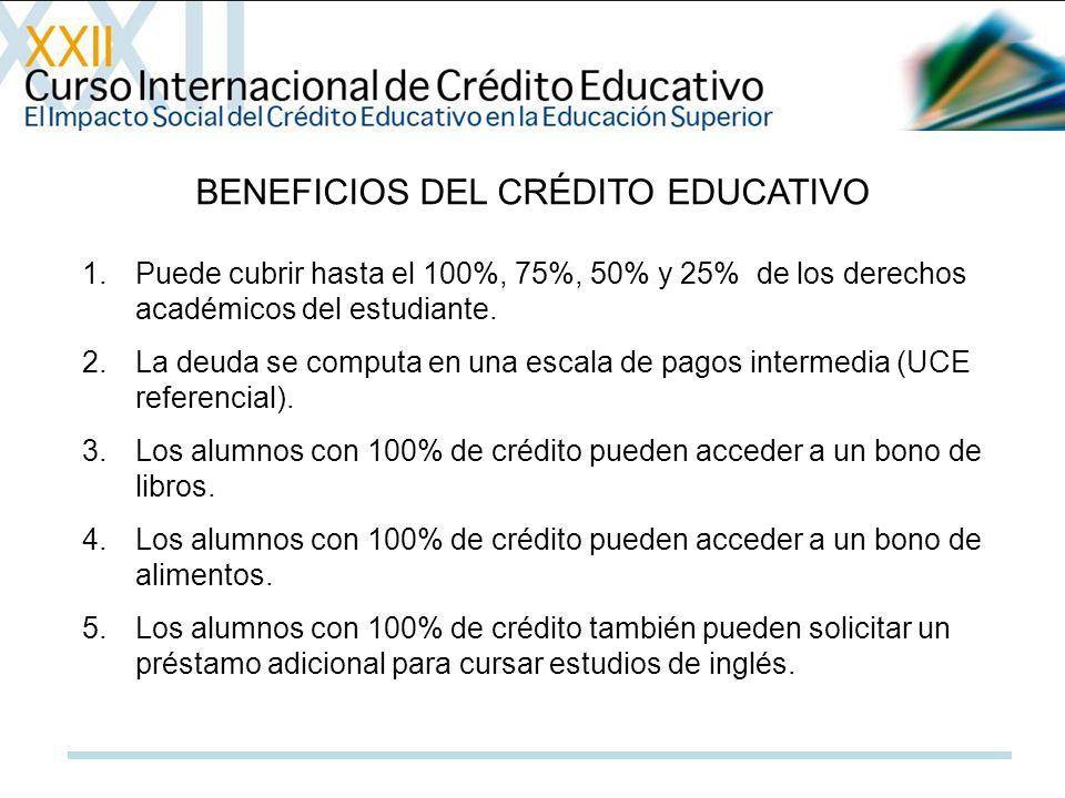 BENEFICIOS DEL CRÉDITO EDUCATIVO 1.Puede cubrir hasta el 100%, 75%, 50% y 25% de los derechos académicos del estudiante. 2.La deuda se computa en una