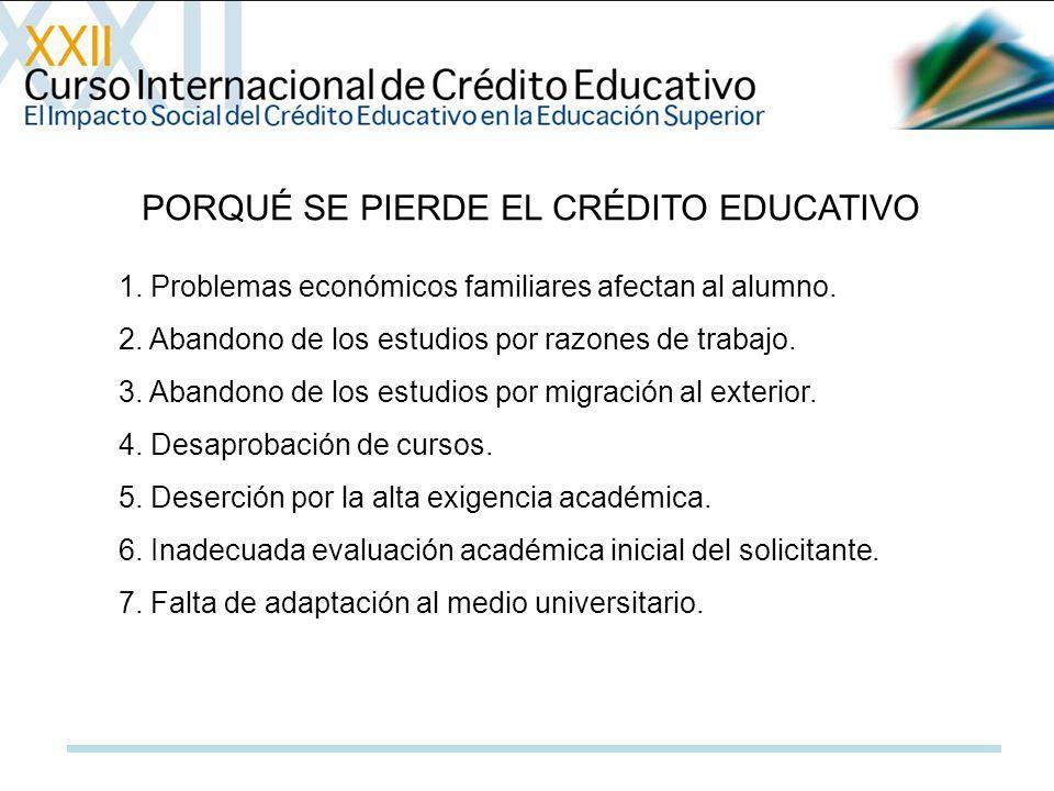 PORQUÉ SE PIERDE EL CRÉDITO EDUCATIVO 1. Problemas económicos familiares afectan al alumno. 2. Abandono de los estudios por razones de trabajo. 3. Aba