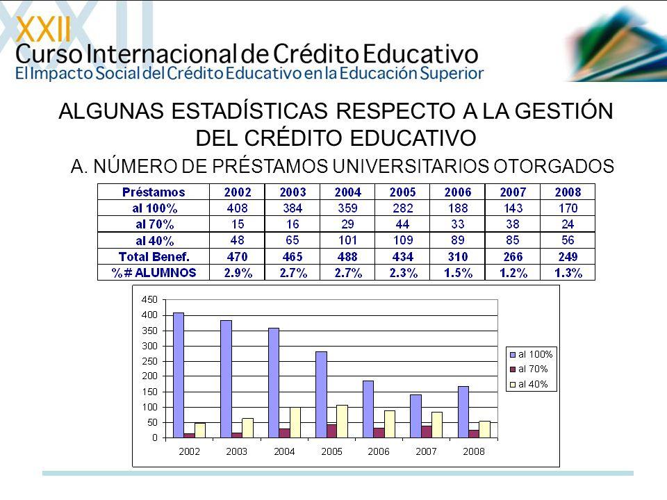 ALGUNAS ESTADÍSTICAS RESPECTO A LA GESTIÓN DEL CRÉDITO EDUCATIVO A. NÚMERO DE PRÉSTAMOS UNIVERSITARIOS OTORGADOS