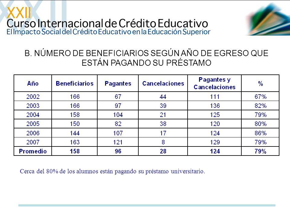 B. NÚMERO DE BENEFICIARIOS SEGÚN AÑO DE EGRESO QUE ESTÁN PAGANDO SU PRÉSTAMO Cerca del 80% de los alumnos están pagando su préstamo universitario.