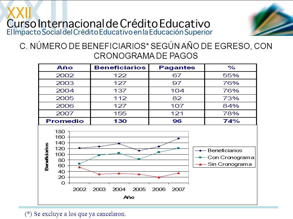C. NÚMERO DE BENEFICIARIOS* SEGÚN AÑO DE EGRESO, CON CRONOGRAMA DE PAGOS (*) Se excluye a los que ya cancelaron.
