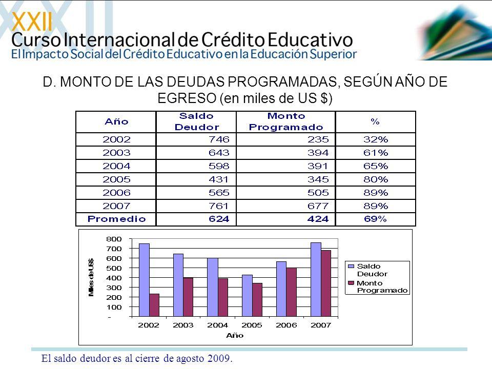 D. MONTO DE LAS DEUDAS PROGRAMADAS, SEGÚN AÑO DE EGRESO (en miles de US $) El saldo deudor es al cierre de agosto 2009.