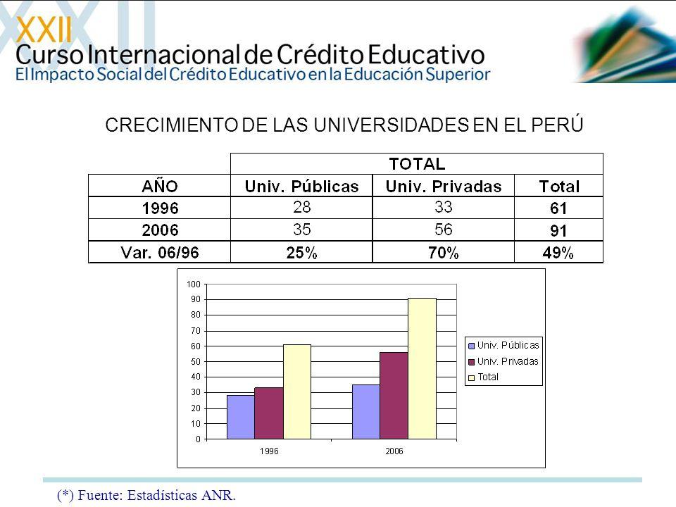 (*) Fuente: Estadísticas ANR. CRECIMIENTO DE LAS UNIVERSIDADES EN EL PERÚ