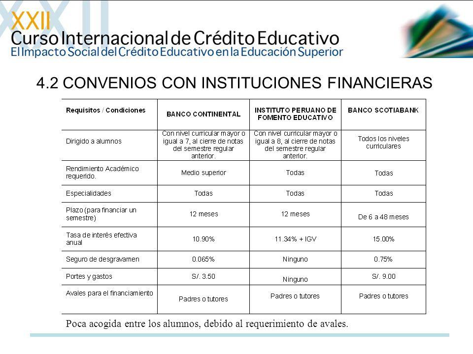 4.2 CONVENIOS CON INSTITUCIONES FINANCIERAS Poca acogida entre los alumnos, debido al requerimiento de avales.
