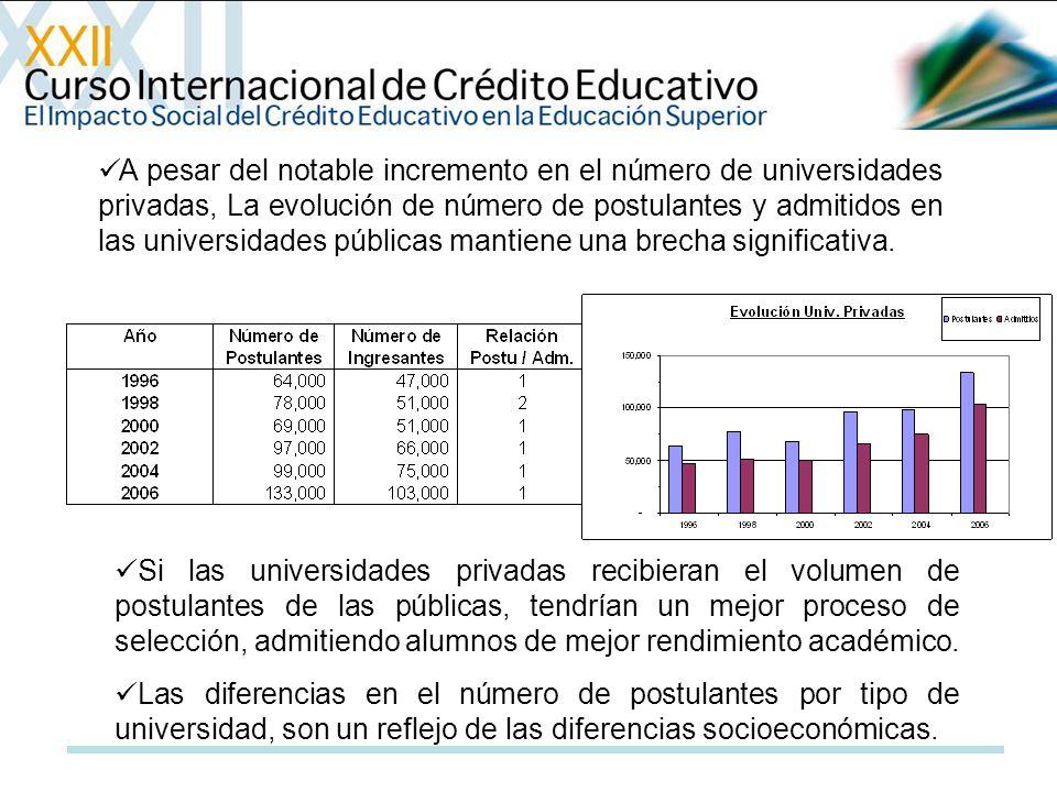 A pesar del notable incremento en el número de universidades privadas, La evolución de número de postulantes y admitidos en las universidades públicas
