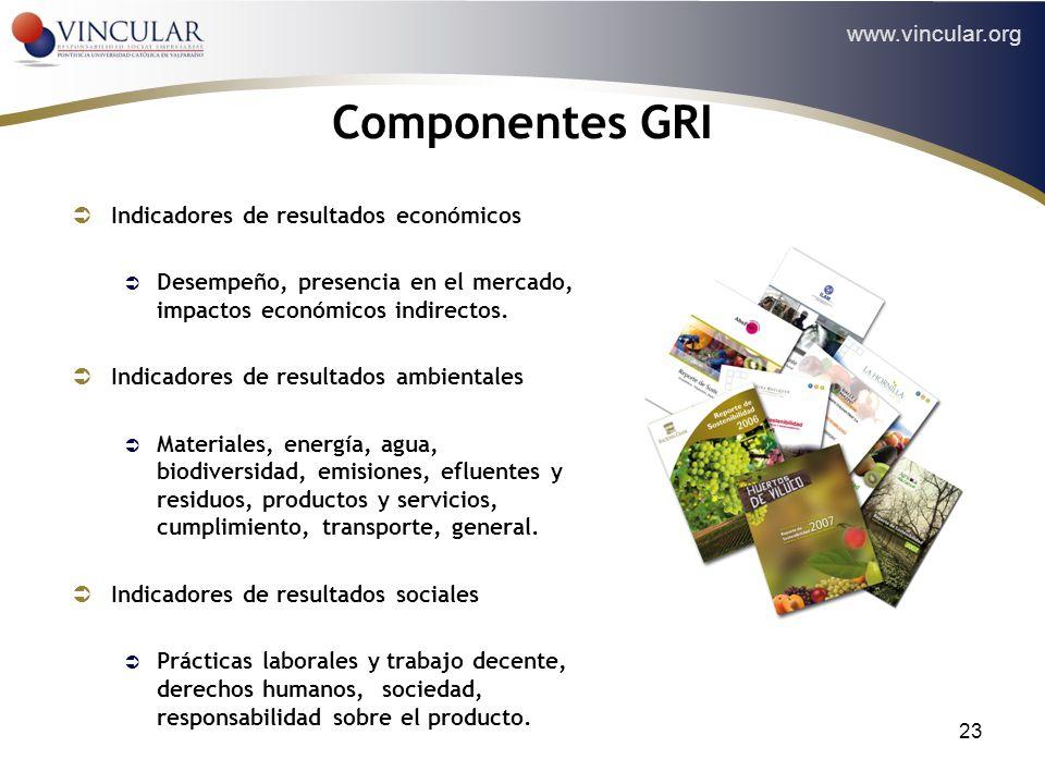www.vincular.org 23 Componentes GRI Indicadores de resultados económicos Desempeño, presencia en el mercado, impactos económicos indirectos. Indicador