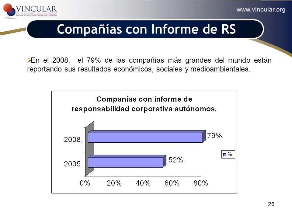 www.vincular.org 26 Compañías con Informe de RS En el 2008, el 79% de las compañías más grandes del mundo están reportando sus resultados económicos,