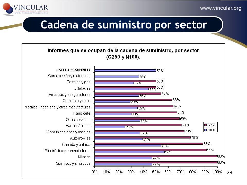 www.vincular.org 28 Cadena de suministro por sector