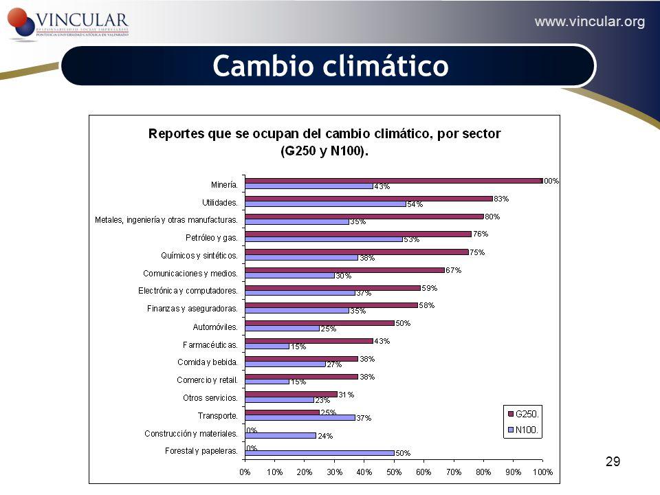 www.vincular.org 29 Cambio climático