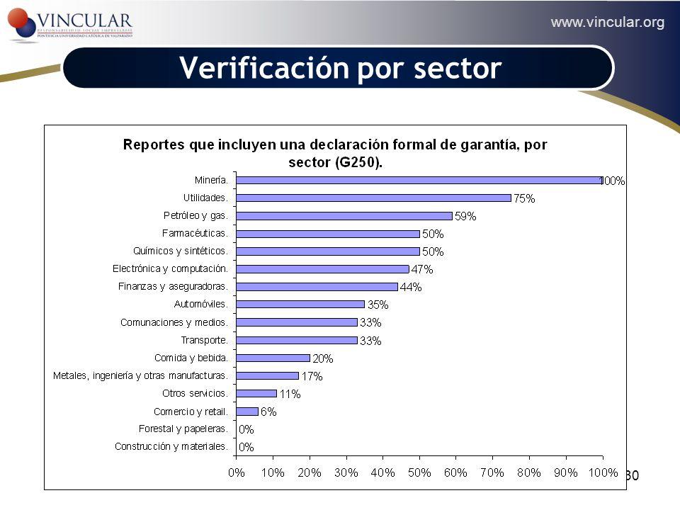 www.vincular.org 30 Verificación por sector
