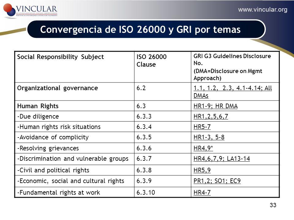 www.vincular.org 33 Convergencia de ISO 26000 y GRI por temas Social Responsibility SubjectISO 26000 Clause GRI G3 Guidelines Disclosure No. (DMA=Disc