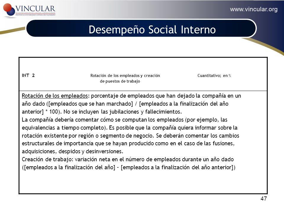 www.vincular.org 47 TRABAJO Y PROYECCIÓN SOCIAL INT 2 Rotación de los empleados y creación Cuantitativo; en % de puestos de trabajo Rotación de los em