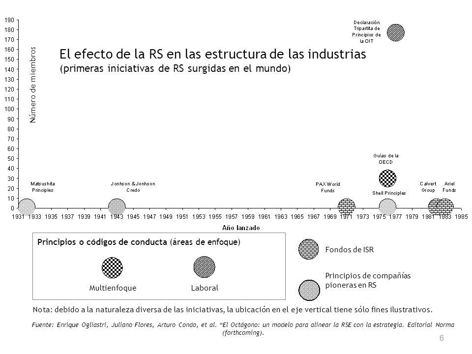 6 MultienfoqueLaboral Fondos de ISR Principios de compañías pioneras en RS Principios o códigos de conducta (áreas de enfoque) El efecto de la RS en l