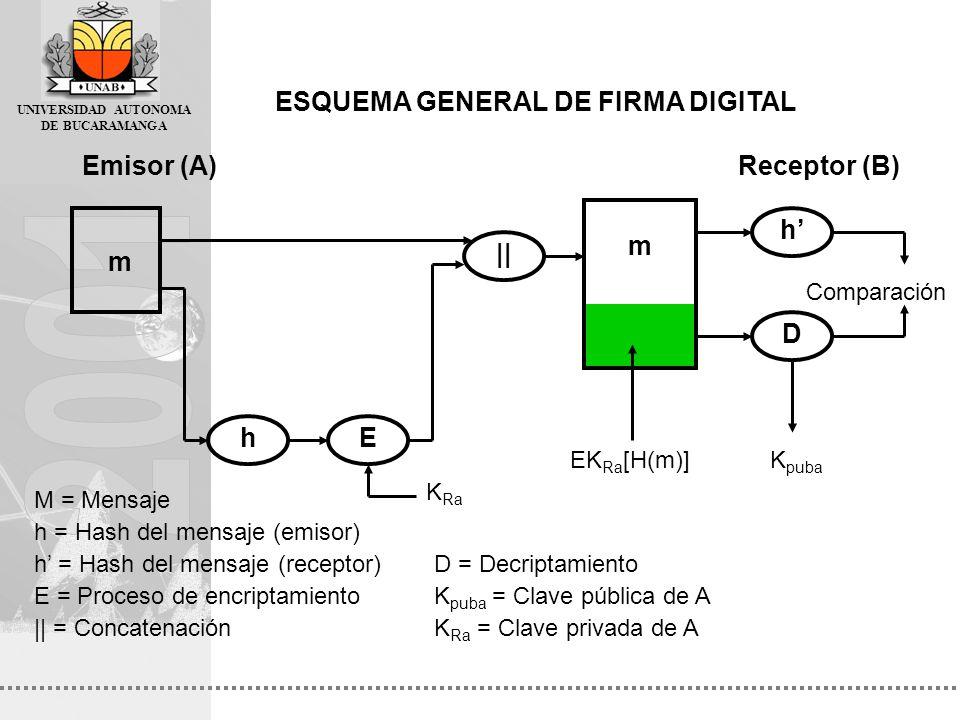 UNIVERSIDAD AUTONOMA DE BUCARAMANGA ESQUEMA GENERAL DE FIRMA DIGITAL Emisor (A)Receptor (B) m hE || m h D Comparación M = Mensaje h = Hash del mensaje
