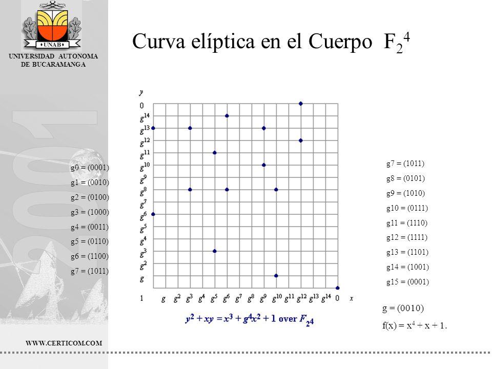 UNIVERSIDAD AUTONOMA DE BUCARAMANGA g0 = (0001) g1 = (0010) g2 = (0100) g3 = (1000) g4 = (0011) g5 = (0110) g6 = (1100) g7 = (1011) g8 = (0101) g9 = (