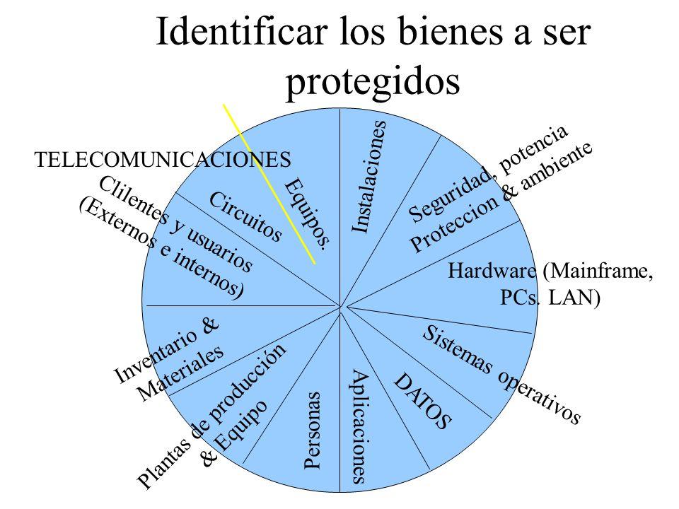 Fase 2 Requerimientos funcionales Análisis de Riesgos (R.A.) Análisis de Impacto (B.I.A.) Identificar bienes a Proteger