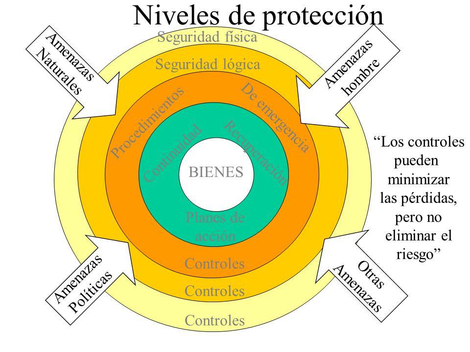 Identificar los bienes a ser protegidos Instalaciones Seguridad, potencia Proteccion & ambiente Hardware (Mainframe, PCs.
