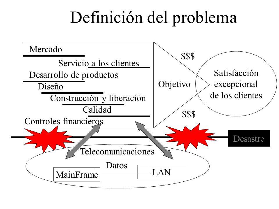Satisfacción excepcional de los clientes Definición del problema $$$ Objetivo Mercado Servicio a los clientes Desarrollo de productos Diseño Construcción y liberación Calidad Controles financieros Desastre Telecomunicaciones Datos LAN MainFrame