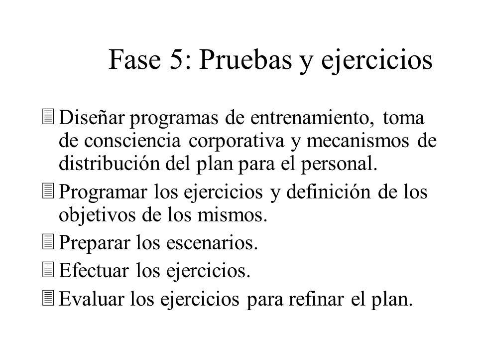 Programas de Entrenamiento Fase 5 Pruebas y Ejercicios Planear Escenarios Efectuar Ejercicios Evaluar y Refinar el plan