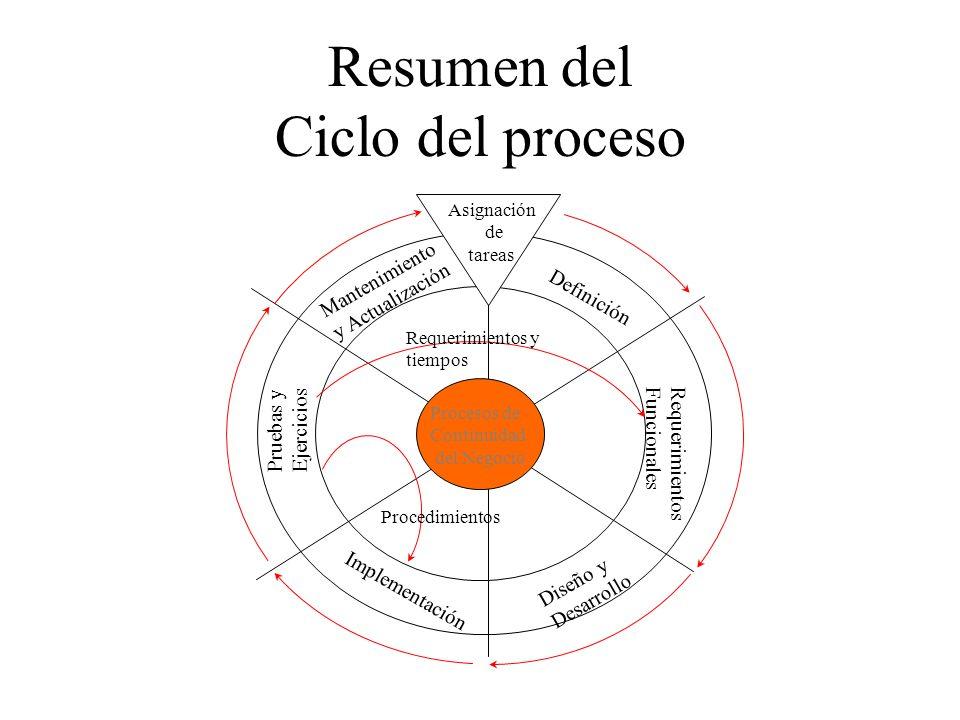 Fase 7: EJECUCIÓN 3Cada empleado sabe que hacer, donde ir, a quien reportarse durante todo momento de la emergencia.