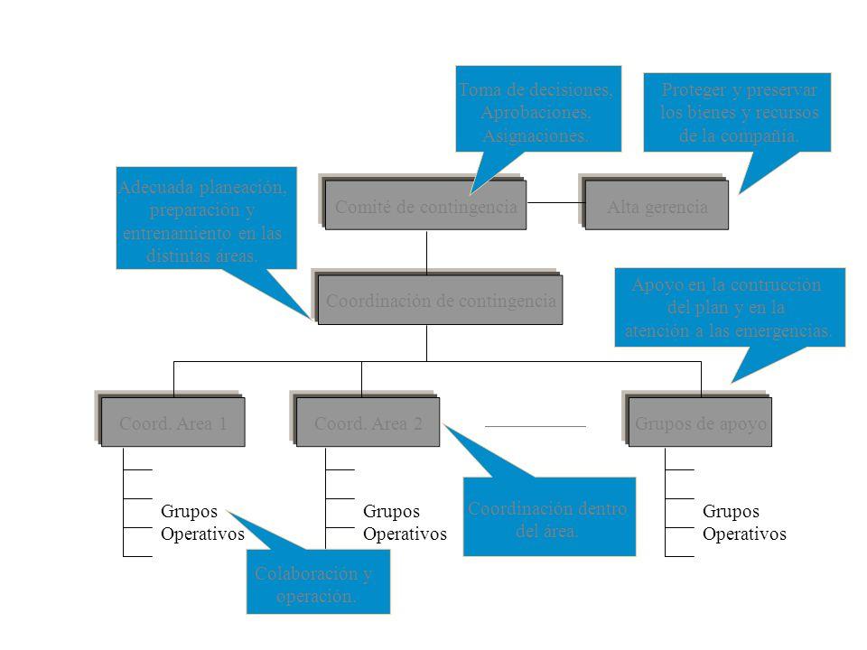 Comité de contingenciaAlta gerenciaCoordinación de contingenciaCoord.