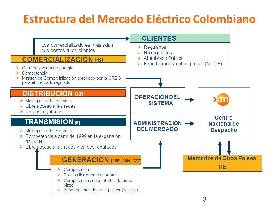 Estructura del Mercado Eléctrico Colombiano 3 DISTRIBUCIÓN [32] Los comercializadores trasladan sus costos a los clientes COMERCIALIZACIÓN [49] Monopolio del Servicio Libre acceso a las redes Cargos regulados Competencia Precios libremente acordados Competencia en las ofertas de corto plazo Importaciones de otros países (No TIE) GENERACIÓN [18E, 90H, 32T] Regulados No regulados Alumbrado Público Exportaciones a otros países (No TIE) CLIENTES Centro Nacional de Despacho OPERACIÓN DEL SISTEMA ADMINISTRACIÓN DEL MERCADO Monopolio del Servicio Competencia a partir de 1999 en la expansión del STN Libre acceso a las redes y cargos regulados TRANSMISIÓN [8] Compra y venta de energía Competencia Margen de Comercialización aprobado por la CREG para el mercado regulado Mercados de Otros Países TIE