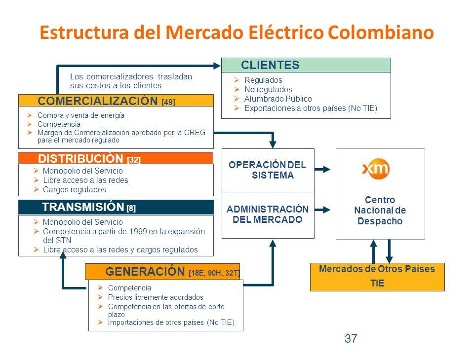 Estructura del Mercado Eléctrico Colombiano 37 DISTRIBUCIÓN [32] Los comercializadores trasladan sus costos a los clientes COMERCIALIZACIÓN [49] Monopolio del Servicio Libre acceso a las redes Cargos regulados Competencia Precios libremente acordados Competencia en las ofertas de corto plazo Importaciones de otros países (No TIE) GENERACIÓN [18E, 90H, 32T] Regulados No regulados Alumbrado Público Exportaciones a otros países (No TIE) CLIENTES Centro Nacional de Despacho OPERACIÓN DEL SISTEMA ADMINISTRACIÓN DEL MERCADO Monopolio del Servicio Competencia a partir de 1999 en la expansión del STN Libre acceso a las redes y cargos regulados TRANSMISIÓN [8] Compra y venta de energía Competencia Margen de Comercialización aprobado por la CREG para el mercado regulado Mercados de Otros Países TIE