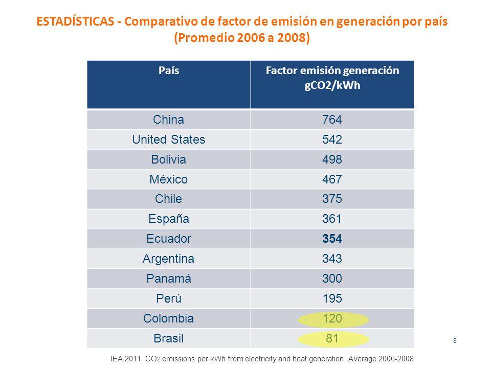ESTADÍSTICAS - Comparativo de factor de emisión en generación por país (Promedio 2006 a 2008) 8 IEA.2011.