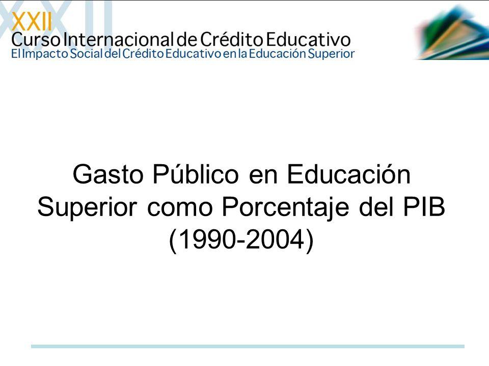 Gasto Público en Educación Superior como Porcentaje del PIB (1990-2004)