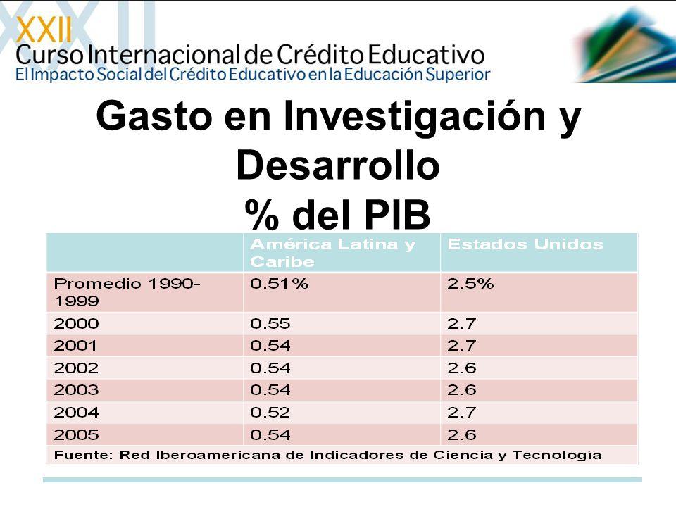 Gasto en Investigación y Desarrollo % del PIB