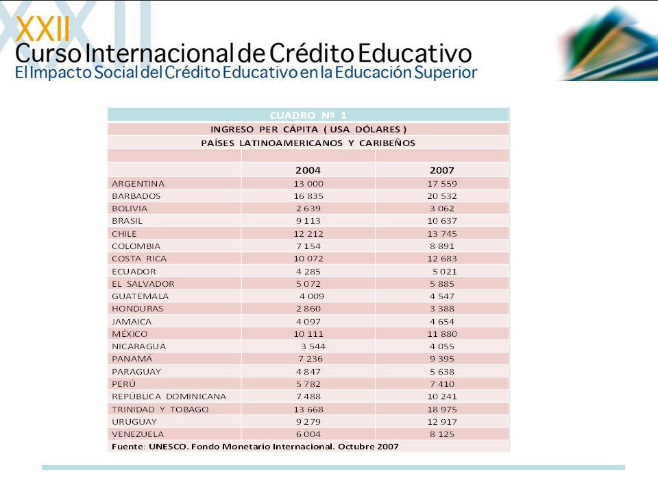 Matrícula Universitaria en América Latina