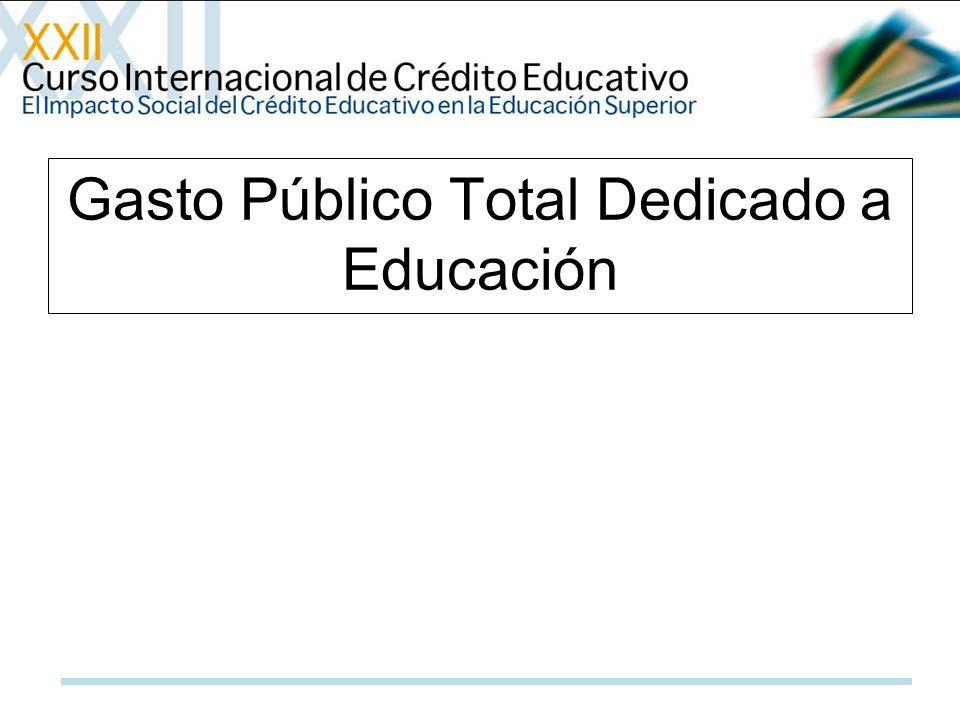 Gasto Público Total Dedicado a Educación