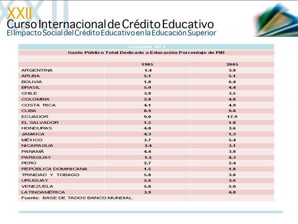 Gasto Público por Estudiante en Educación Superior (% del PIB per cápita)