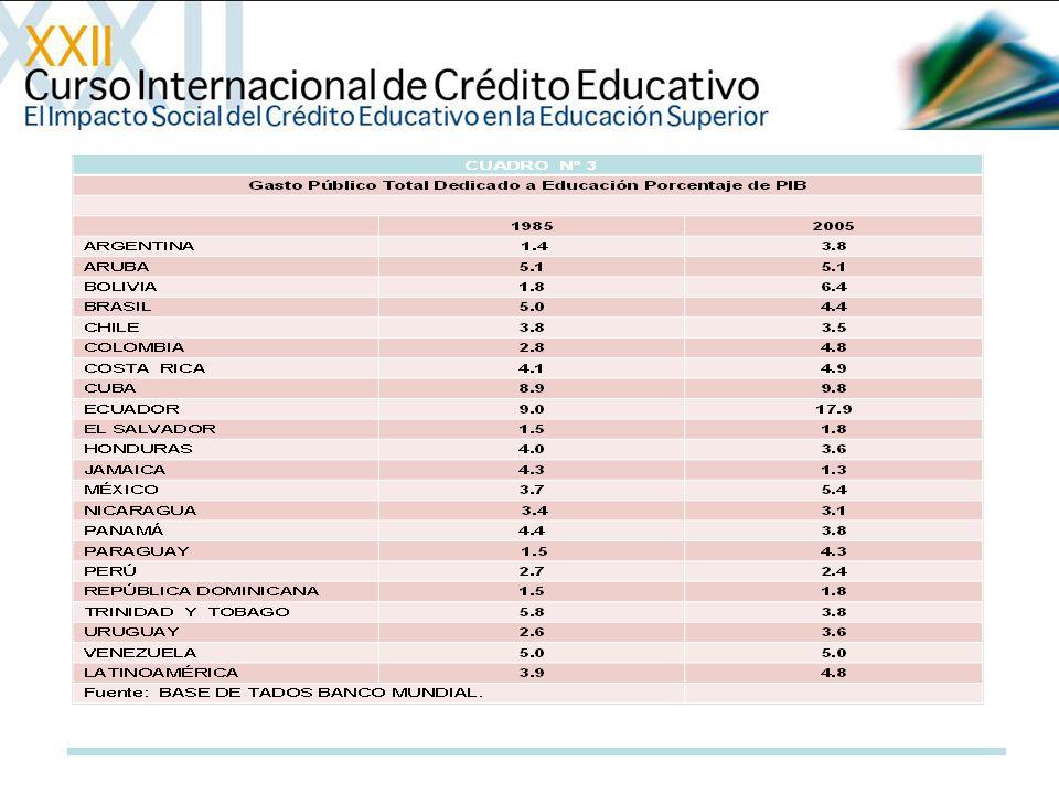 Proporción del Gasto Público en Instituciones Educativas
