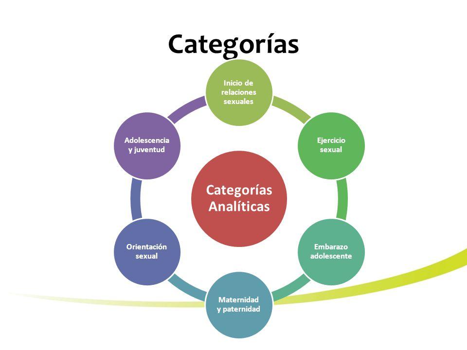 Categorías Categorías Analíticas Inicio de relaciones sexuales Ejercicio sexual Embarazo adolescente Maternidad y paternidad Orientación sexual Adolescencia y juventud