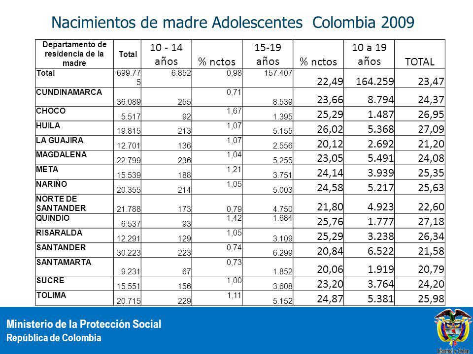 Ministerio de la Protección Social República de Colombia Nacimientos de madre Adolescentes Colombia 2009 Departamento de residencia de la madre Total 10 - 14 años% nctos 15-19 años% nctos 10 a 19 añosTOTAL Total699.77 5 6.8520,98157.407 22,49164.25923,47 CUNDINAMARCA 36.089255 0,71 8.539 23,668.79424,37 CHOCO 5.51792 1,67 1.395 25,291.48726,95 HUILA 19.815213 1,07 5.155 26,025.36827,09 LA GUAJIRA 12.701136 1,07 2.556 20,122.69221,20 MAGDALENA 22.799236 1,04 5.255 23,055.49124,08 META 15.539188 1,21 3.751 24,143.93925,35 NARIÑO 20.355214 1,05 5.003 24,585.21725,63 NORTE DE SANTANDER 21.7881730,794.750 21,804.92322,60 QUINDIO 6.53793 1,421.684 25,761.77727,18 RISARALDA 12.291129 1,05 3.109 25,293.23826,34 SANTANDER 30.223223 0,74 6.299 20,846.52221,58 SANTAMARTA 9.23167 0,73 1.852 20,061.91920,79 SUCRE 15.551156 1,00 3.608 23,203.76424,20 TOLIMA 20.715229 1,11 5.152 24,875.38125,98